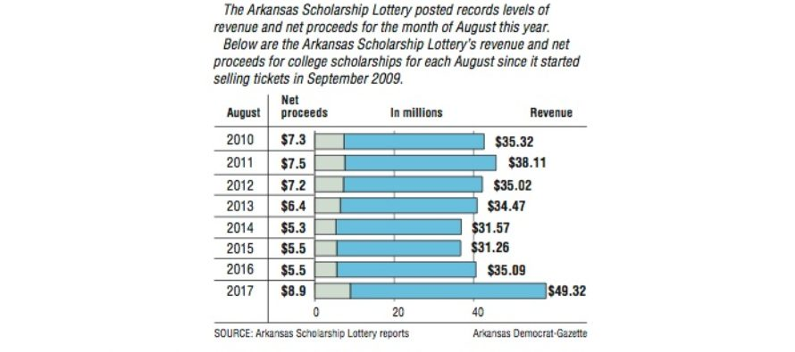 $8.9 Million Scholarship Yield in August